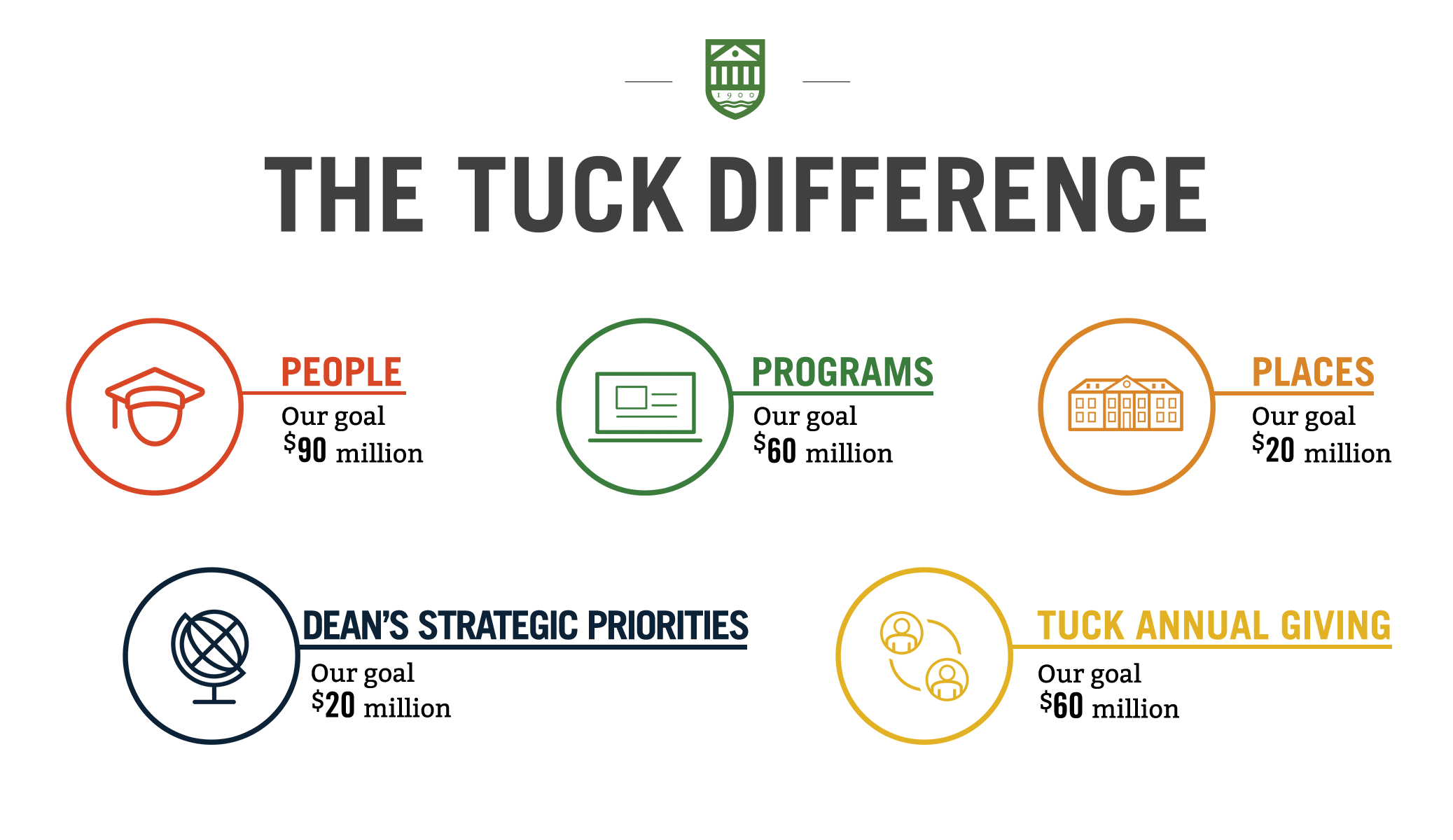 Tuck Capital Campaign infographic